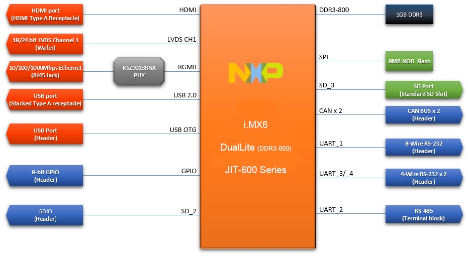 Embedded motherboard jit 600 series custom electronic products block diagram ccuart Choice Image