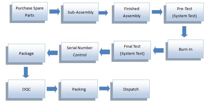 Process Flow Jarltech International Inc